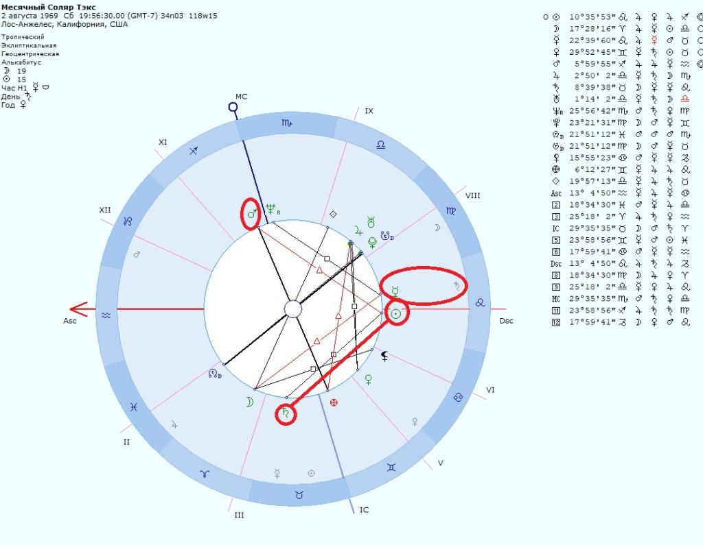 Месячный соляр Текс Уотсон